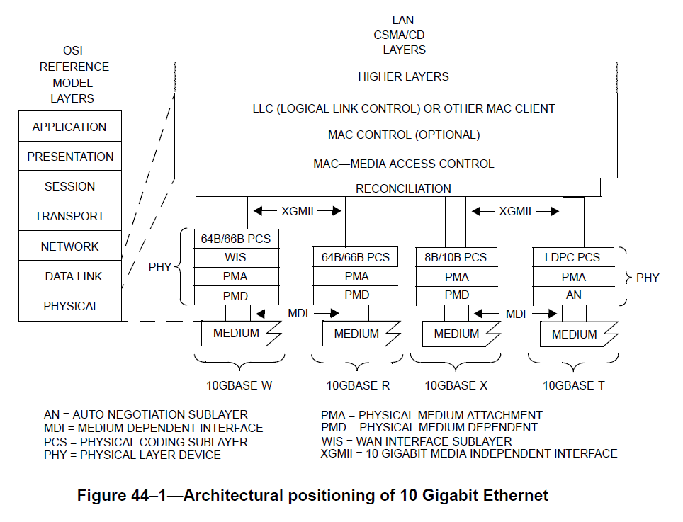 Figure 8: 10 Gig Ethernet layer model