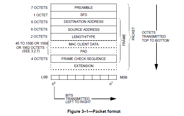 Figure 11: Official Ethernet Frame from IEEE 802 standard
