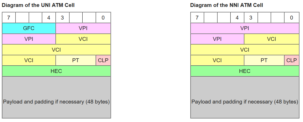 Figure 4: ATM cell formats from Wikipedia.