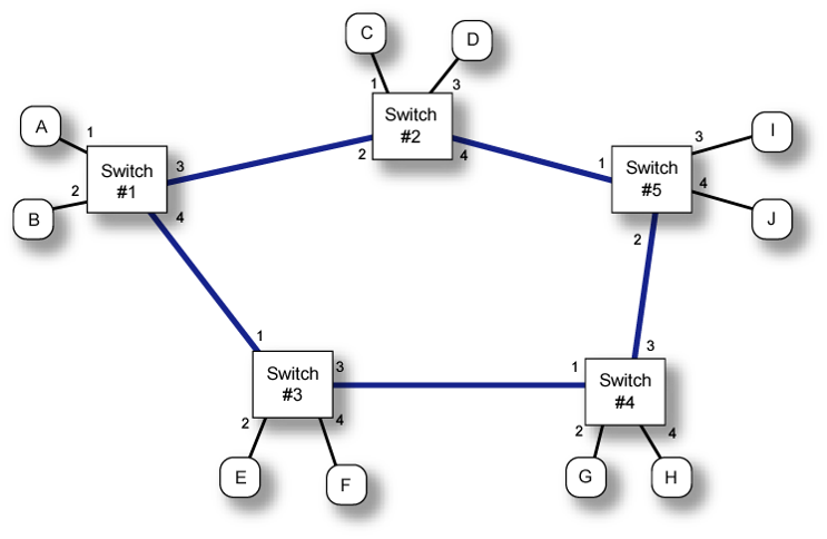 Figure 5: Example network for label and datagram switching.