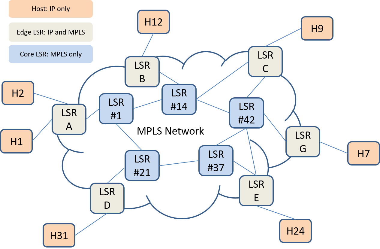Figure 10: IP and MPLS working together in a network.