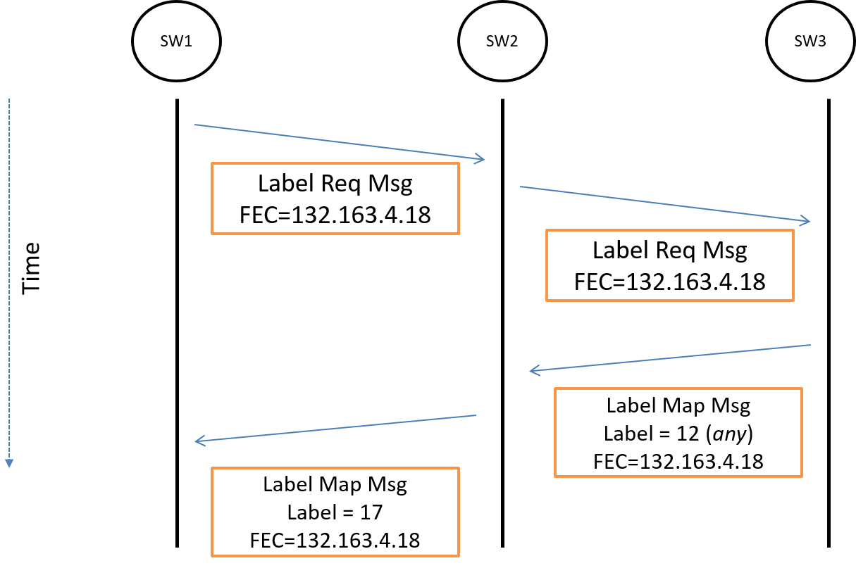 Figure 21: Message sequence chart for setting up the LSP from above.
