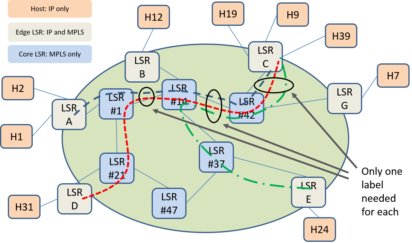Figure 12: LSP merging with common destination and overlaping paths.