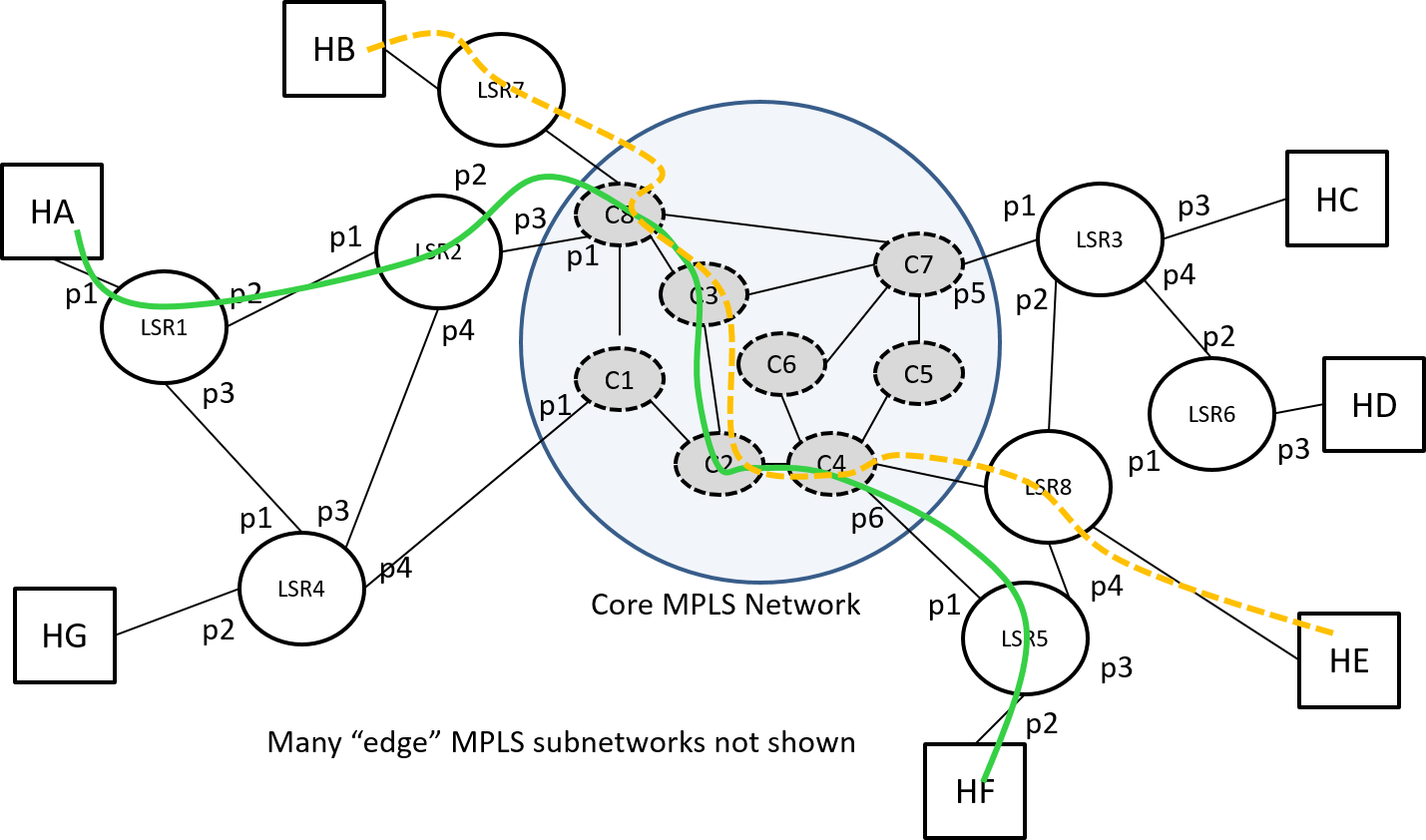 Figure 13: LSPs with many overlapping link segments.