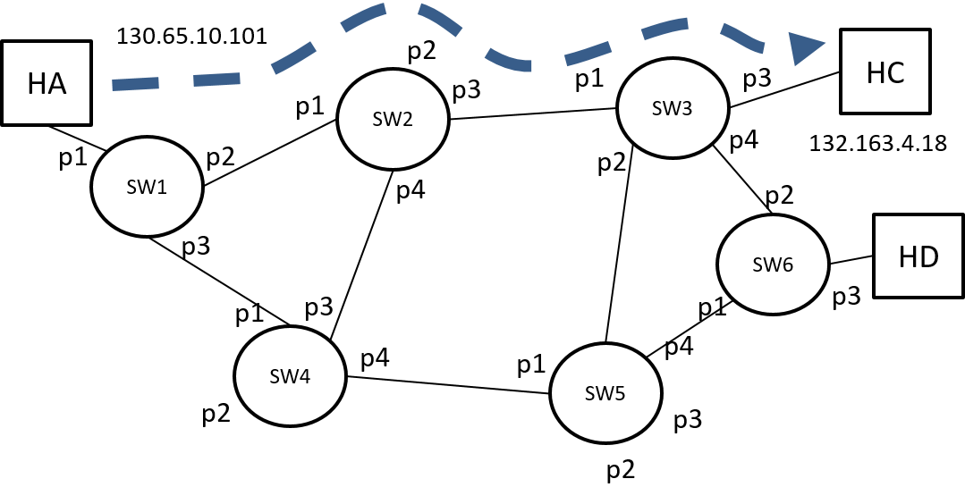 Figure 20: A (unidirectional) LSP based on a path from the routing protocol.