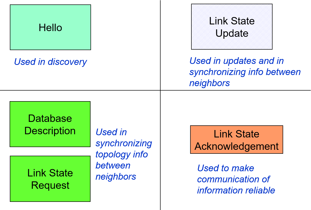 Figure 19: OSPF packet types and their uses.