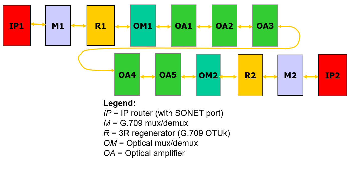 Figure 19: Optical network with equipment operating at different layers.