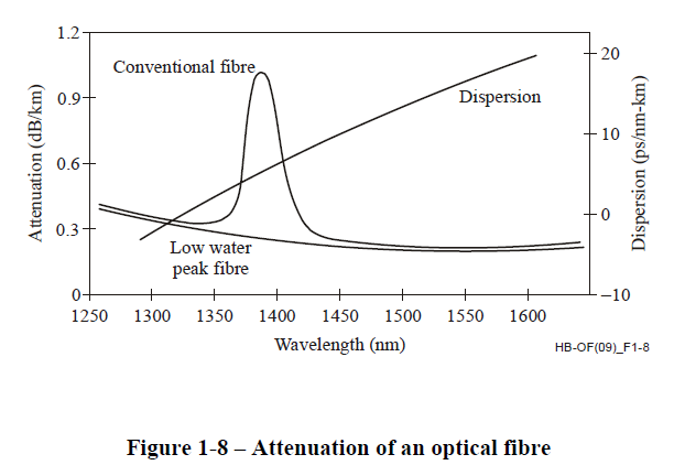 Figure 2: Attenuation versus wavelength for typical SMF from ITU-T Handbook.
