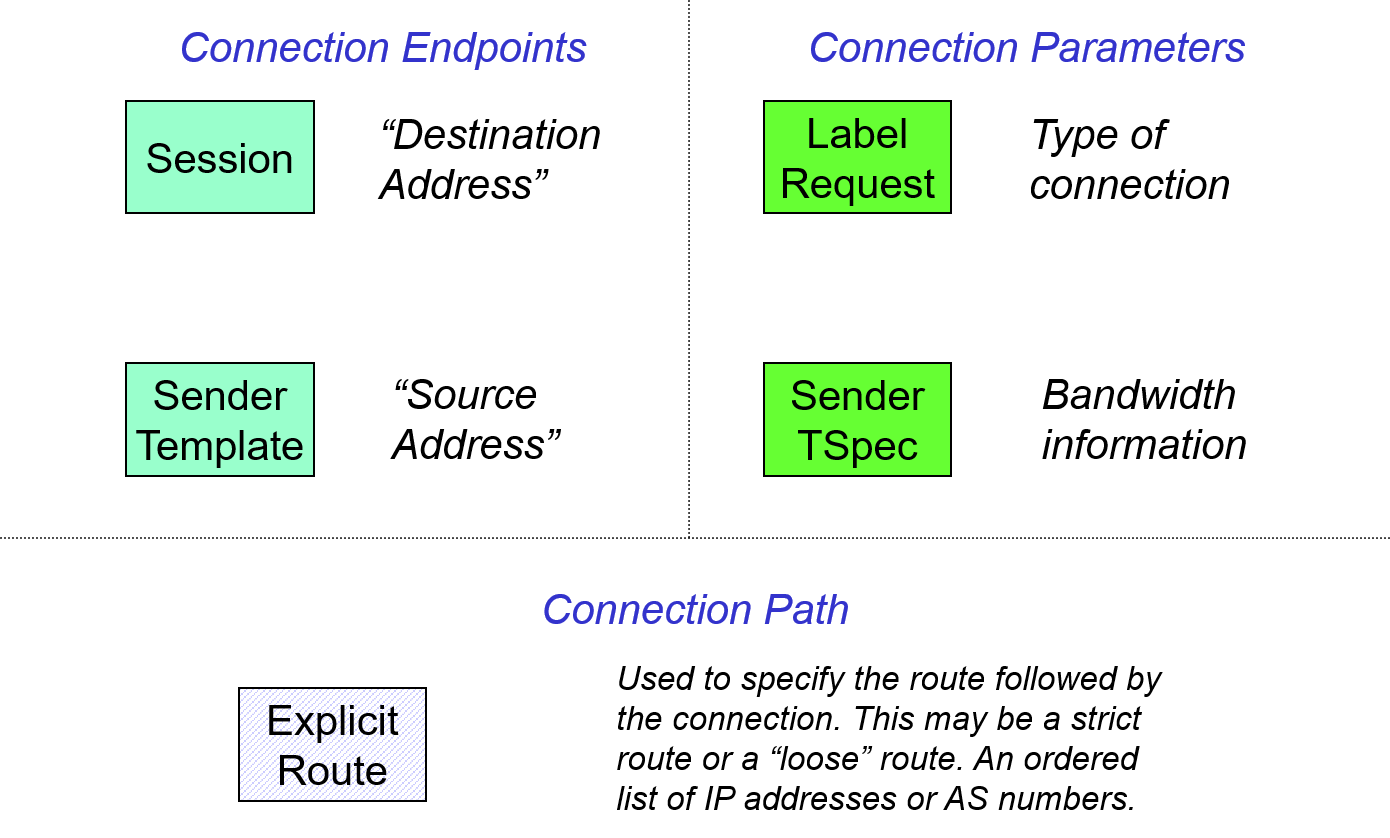 Figure 25: RSVP-TE objects used in path message.
