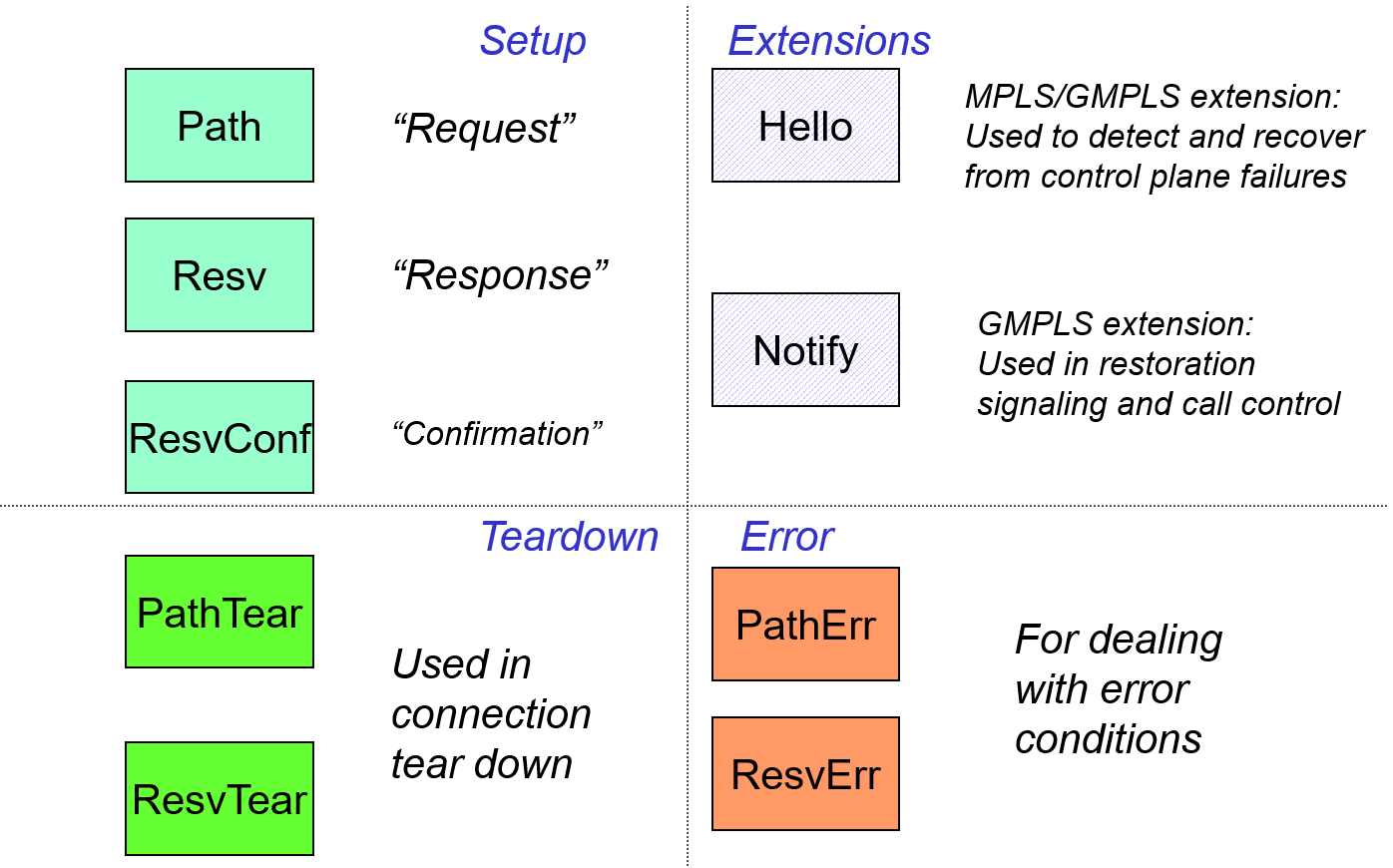 Figure 24: RSVP-TE message types with common usage.