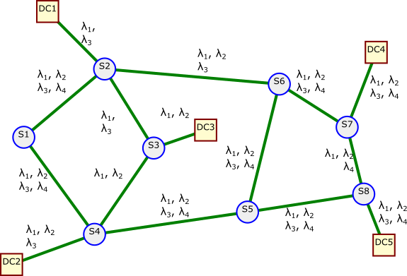 Figure 20: Low channel count transparent optical network connecting data centers.