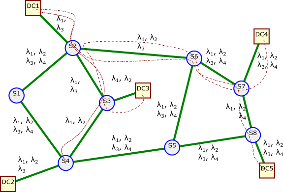 Figure 21: Shortest path selection with wavelength collisions