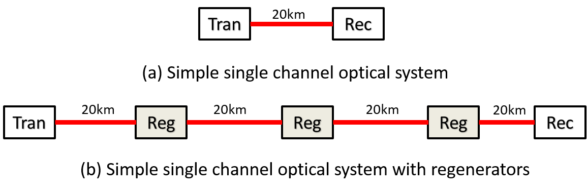 Figure 7: Single channel optical systems without and with regenerators.