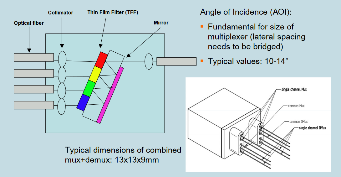 Figure 9: Example WDM mux/demux from Cube Optics presentation to IEEE
