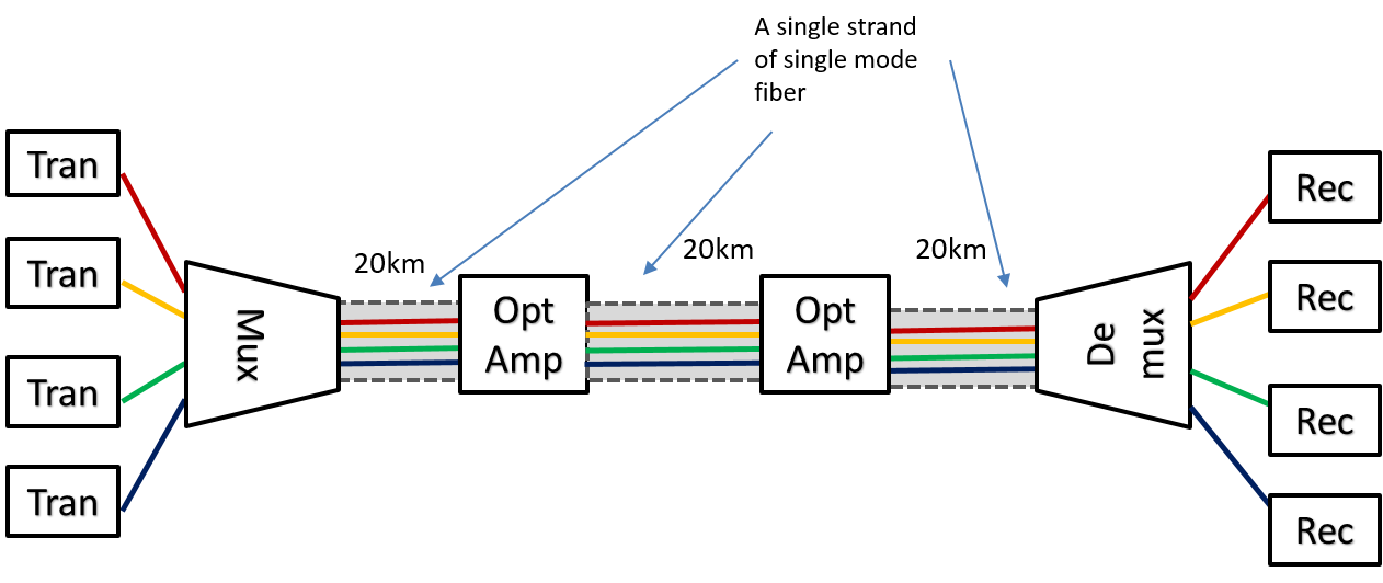 Figure 13: Previous regnerator system with optical amplifiers.