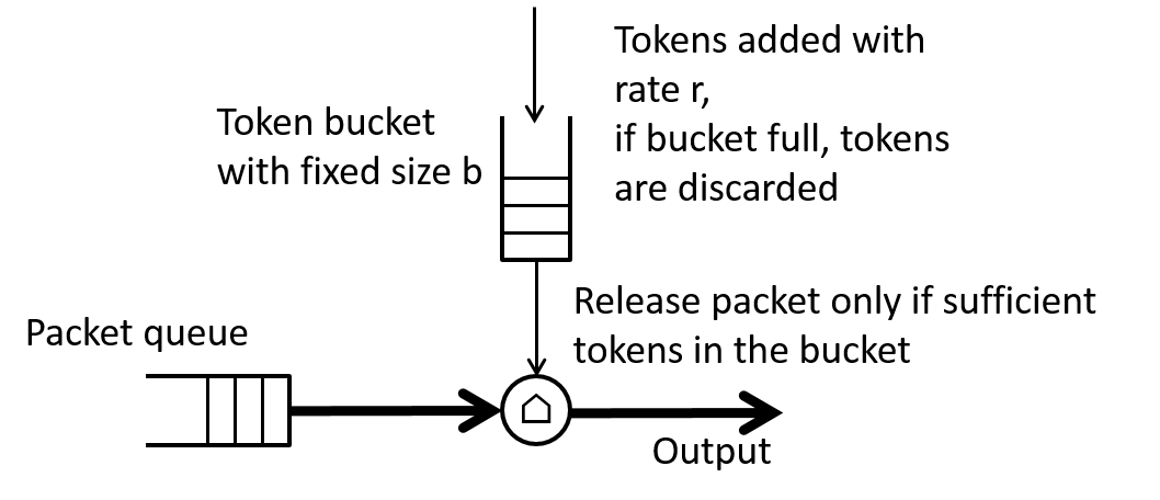 Figure 7: Basic token bucket traffic shaper.