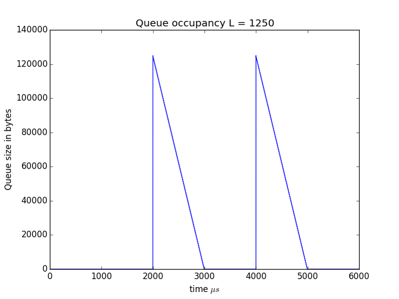 Figure 4: Queue size over time in bytes L=1250.