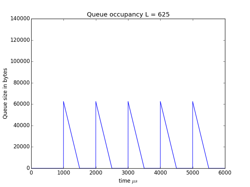 Figure 5: Queue size over time in packets L=625.
