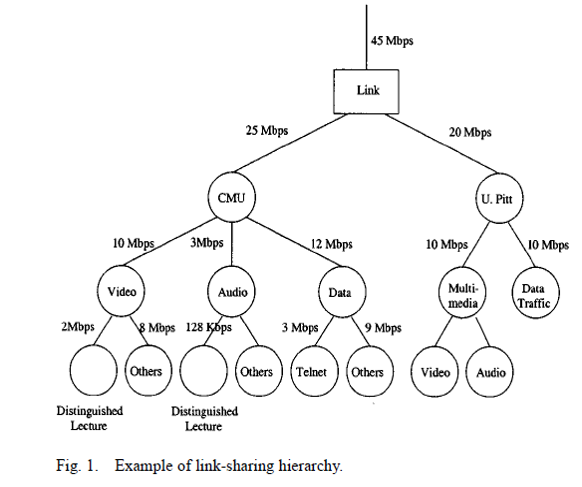 Figure 21: Example of hierarchical bandwidth allocation from Stoica2000
