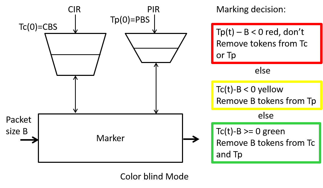 Figure 14: Two rate three color marker.