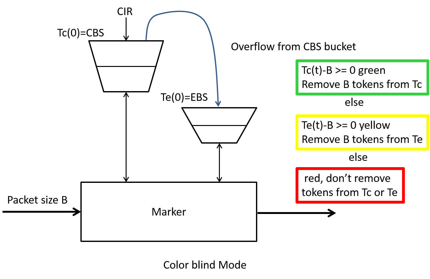 Figure 13: Single rate, three color marker.