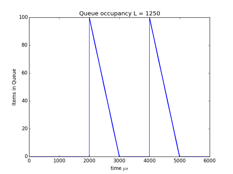 Figure 2: Queue size over time in packets L=1250.