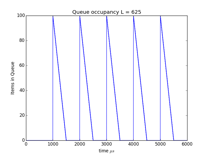 Figure 3: Queue size over time in packets L=625.