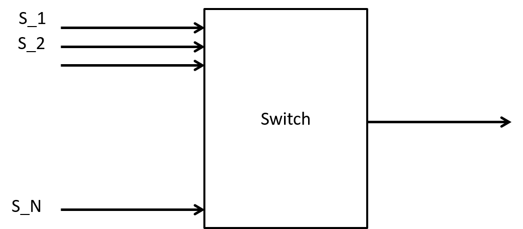 Figure 1: A many input switch for study.