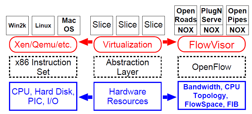 Figure 21: Network virtualization in analogy to compute virtualization from @Sherwood2009