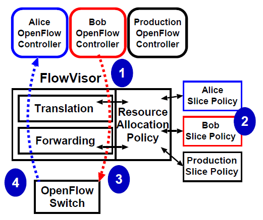 Figure 22: FlowVisor processing and configuration @Sherwood2009