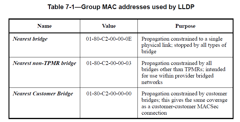 Figure 7: LLDP group addresses from IEEE 802.1AB-2009.