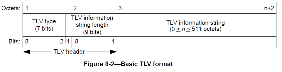 Figure 10: LLDP TLV encoding from 802.1AB.