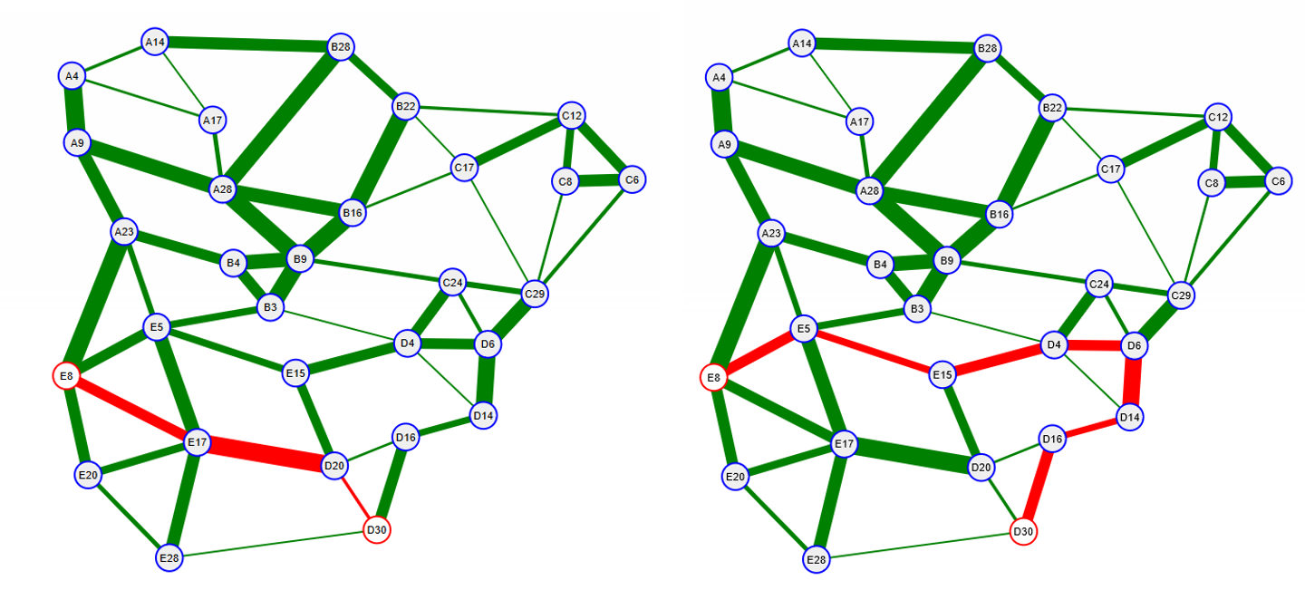 Figure 12: Shortest and widest paths between nodes E8 and D30