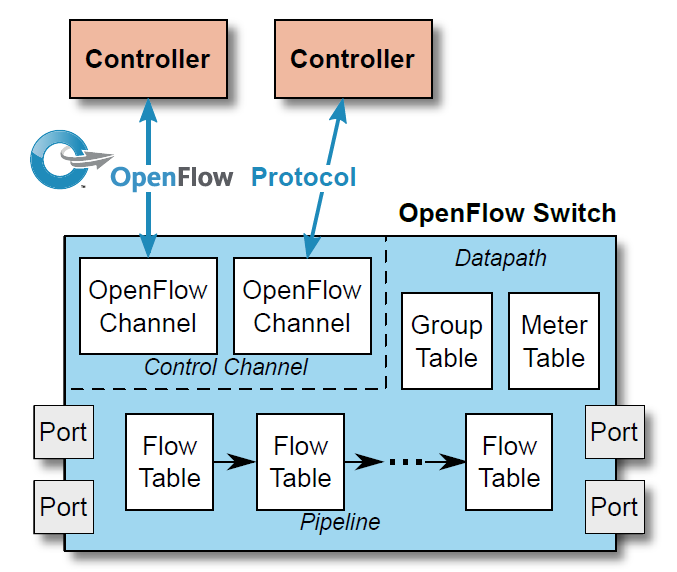 Figure 13: OpenFlow architecture and high level switch model