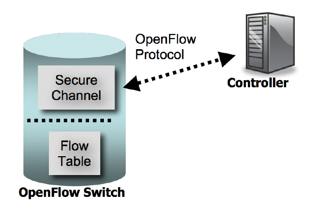 Figure 2: OpenFlow version 1.0 reference model from OFv1.0 spec.