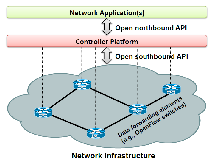 Figure 1: SDN Architecture diagram from @kreutz_towards_2013.