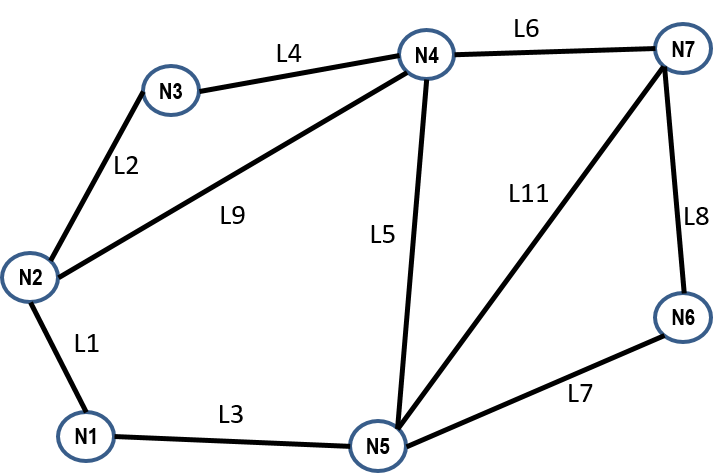 Figure 4: Example network 1.