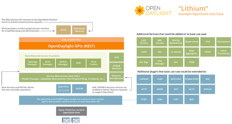 Figure 20: OpenDaylight Detailed