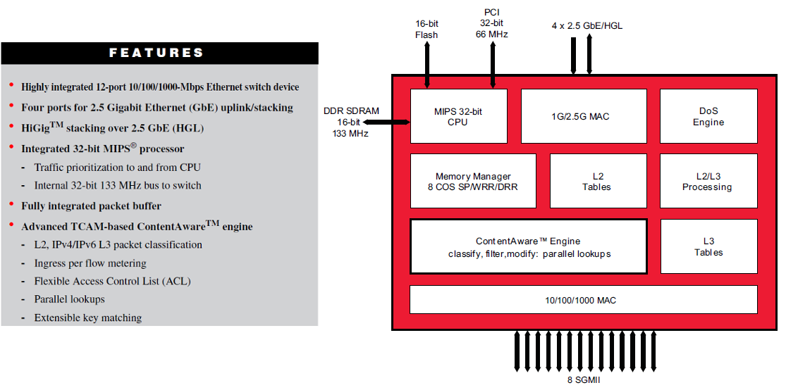 Figure 30: Example system on a chip switch from the Broadcom BCM56228 product brief.