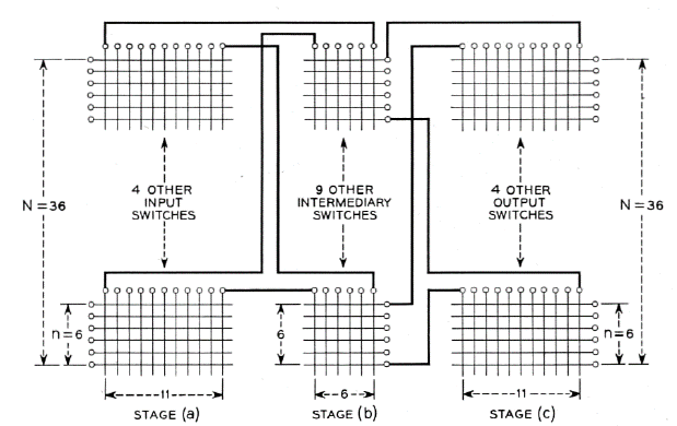 Figure 12: Clos's 3-stage example network.