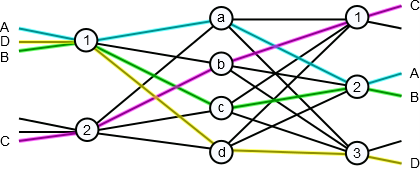 Figure 9: Connections across our example 3-stage Clos network.