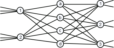 Figure 8: Example 3-stage Clos network.