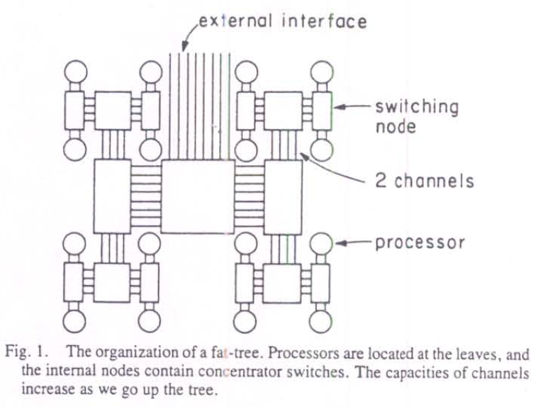 Figure 16: Fat Tree interconnection of processors in a supercomputer circa 1985 @Leiserson1985