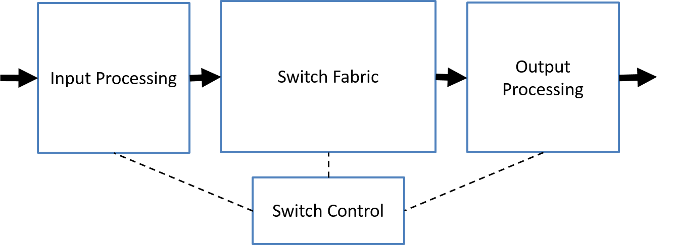 Figure 2: General switch architecture.