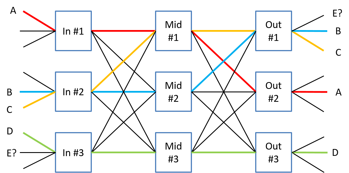 Figure 6: Blocking in our multi-stage switch fabric.