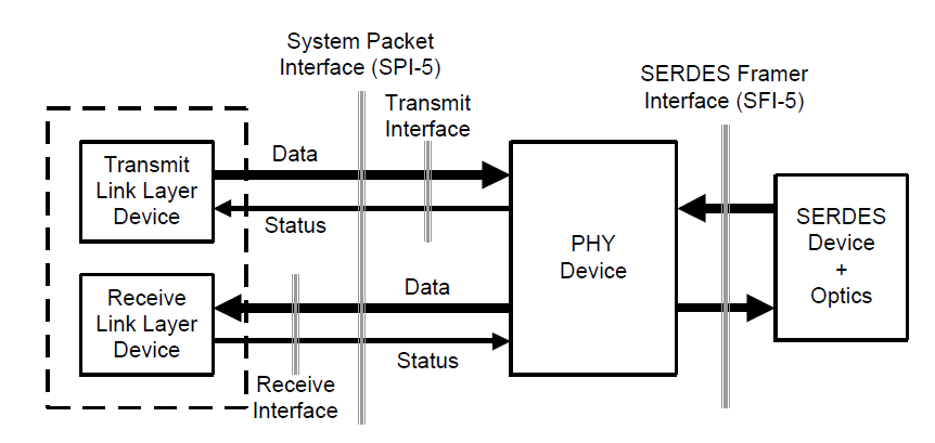 Figure 21: OIF System packet interface