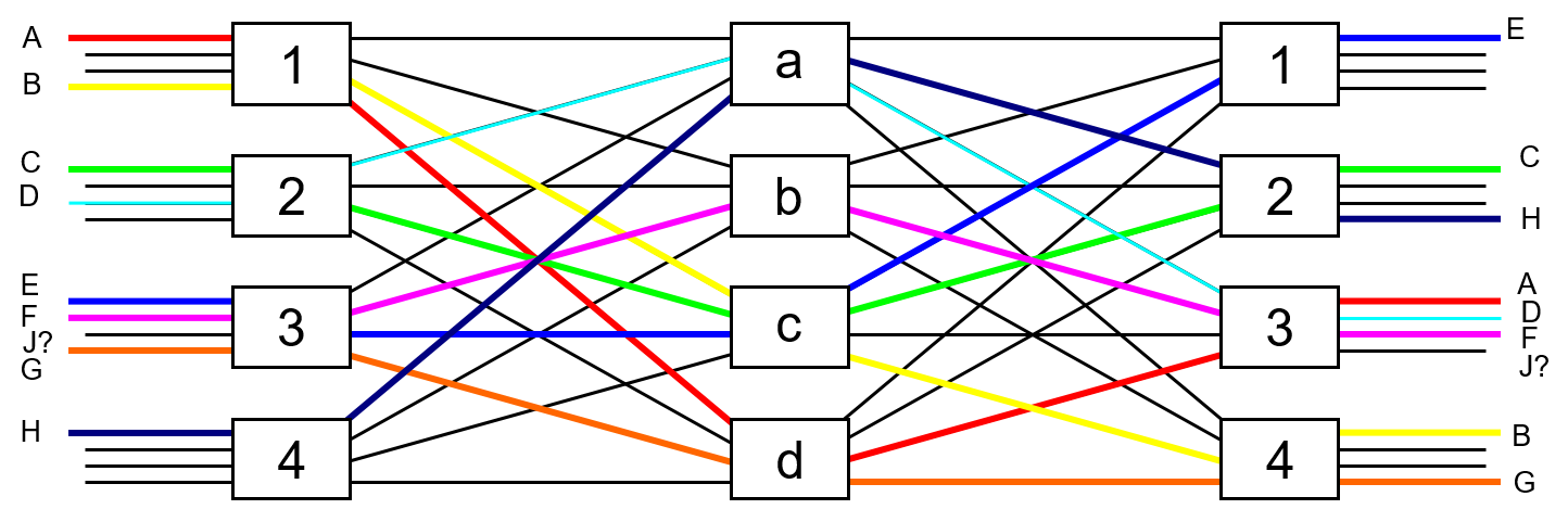 Figure 14: 3-stage Clos network with a blocked connection.