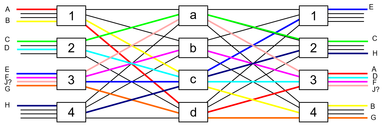 Figure 15: 3-stage Clos network with connections rearranged.