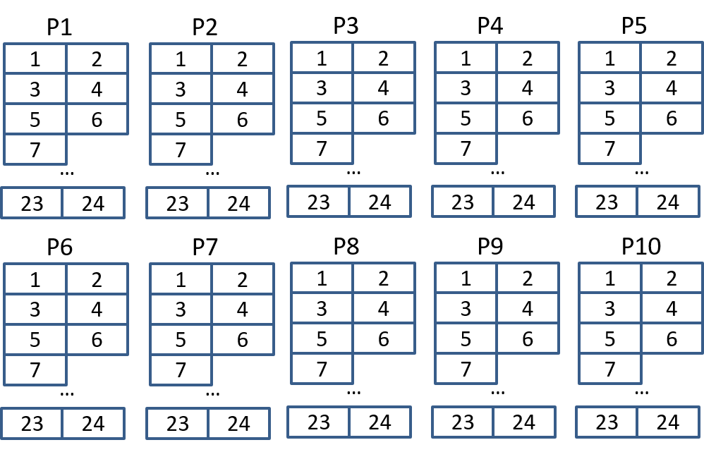 Figure 26: Memory map of ports and timeslots in RAM.