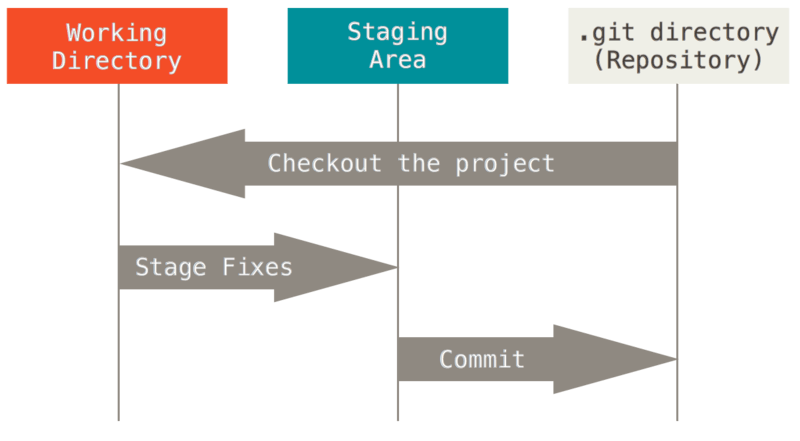 Git file states and workflow.